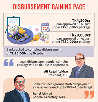 Stimulus packages: Disbursement picks up as business normalises