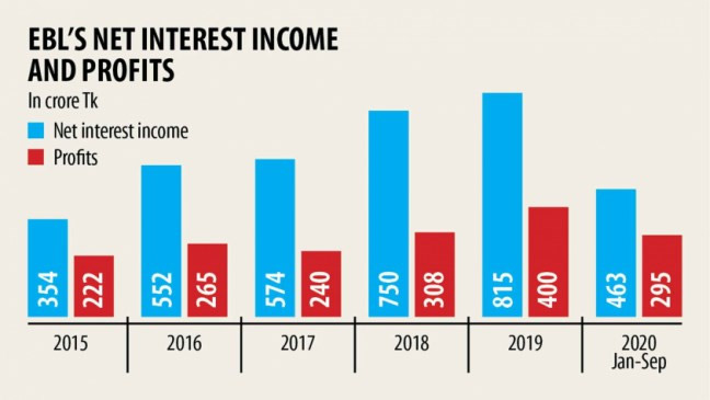 EBL's profits double